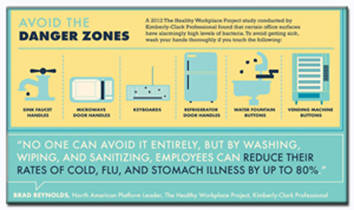 Image about Healthy Workplace Project excerpt danger zones for flu in the workplace | Bazilian